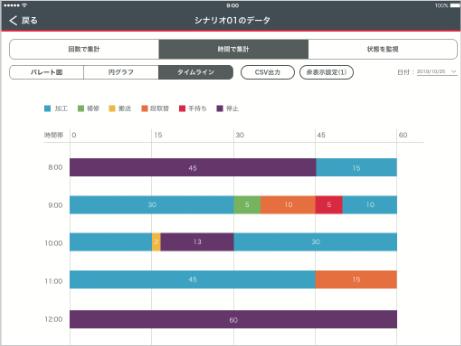 作業者別の時間・内容を集計・グラフ化!