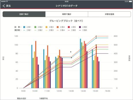 ボタンを押して生産数を集計、グラフ化!